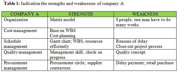 Strengths And Weaknesses Of Bureaucratic Organizations Commerce Essay