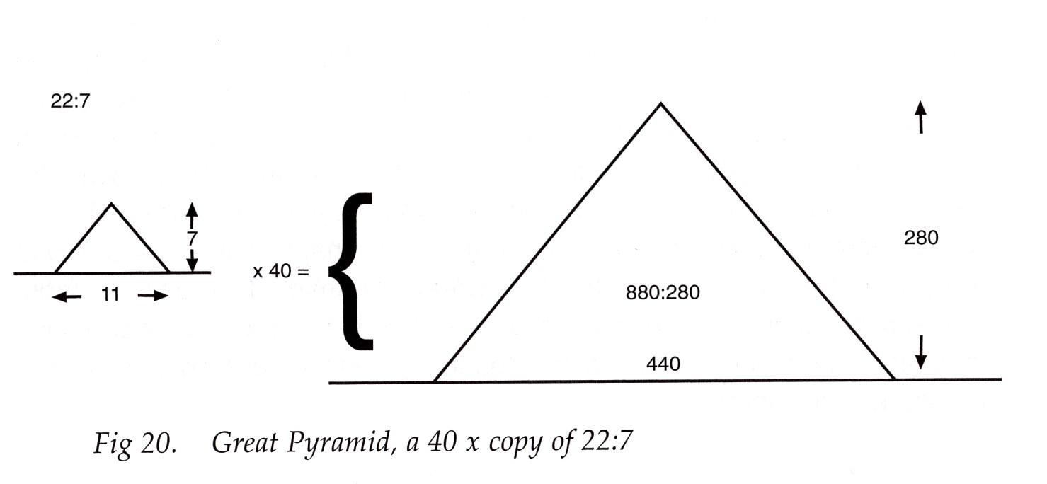 piramis pi