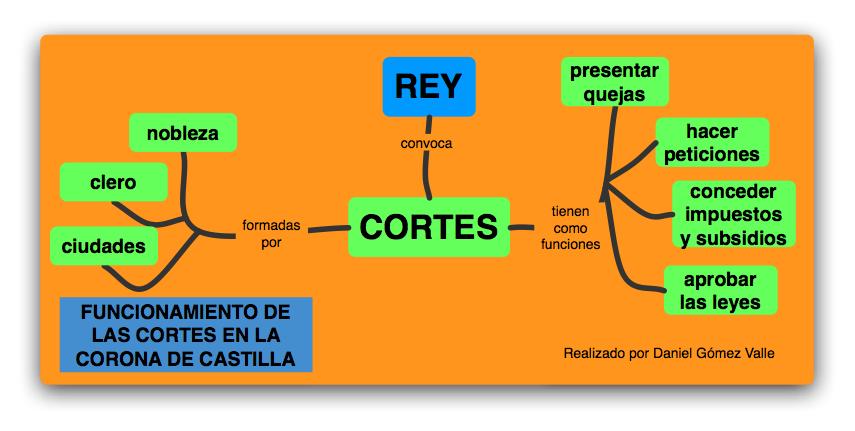 [Cortescastellanas.png]