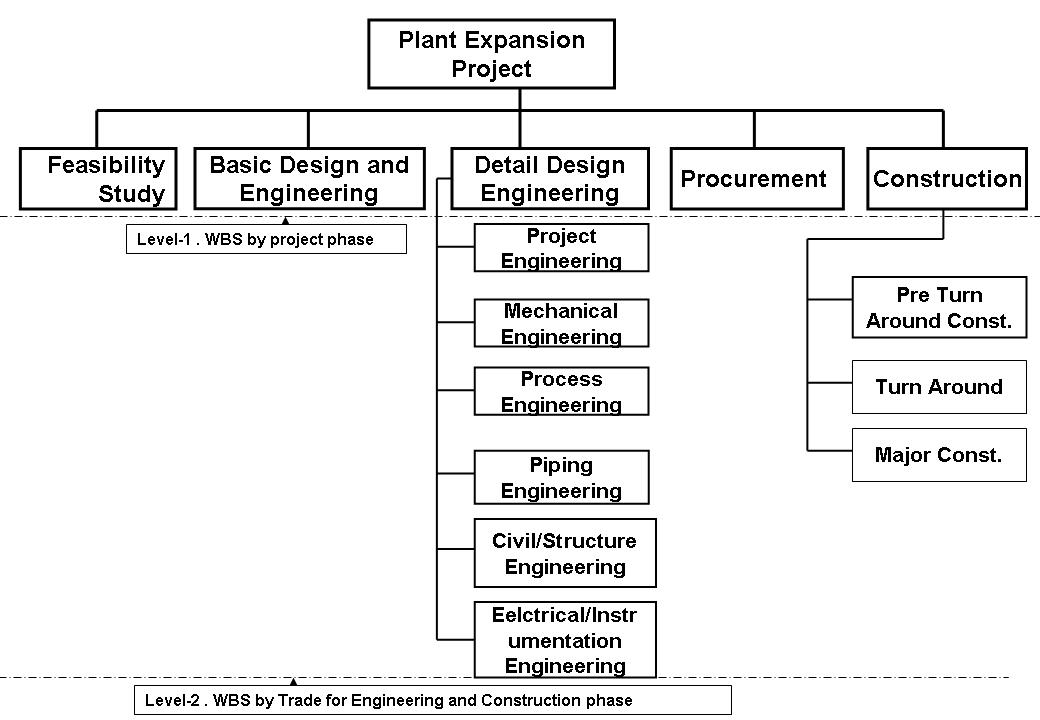 Toolbox4Planning: Wbs ( Work Breakdown Structure ) For Engineering