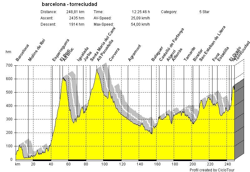 distancia igualada barcelona: