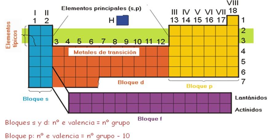 Ingenieria mecatronica historia de la tabla periodica urtaz Gallery