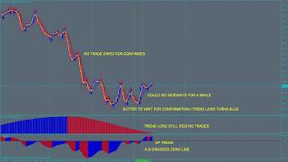 ejemplo técnica de trading HA T3-1