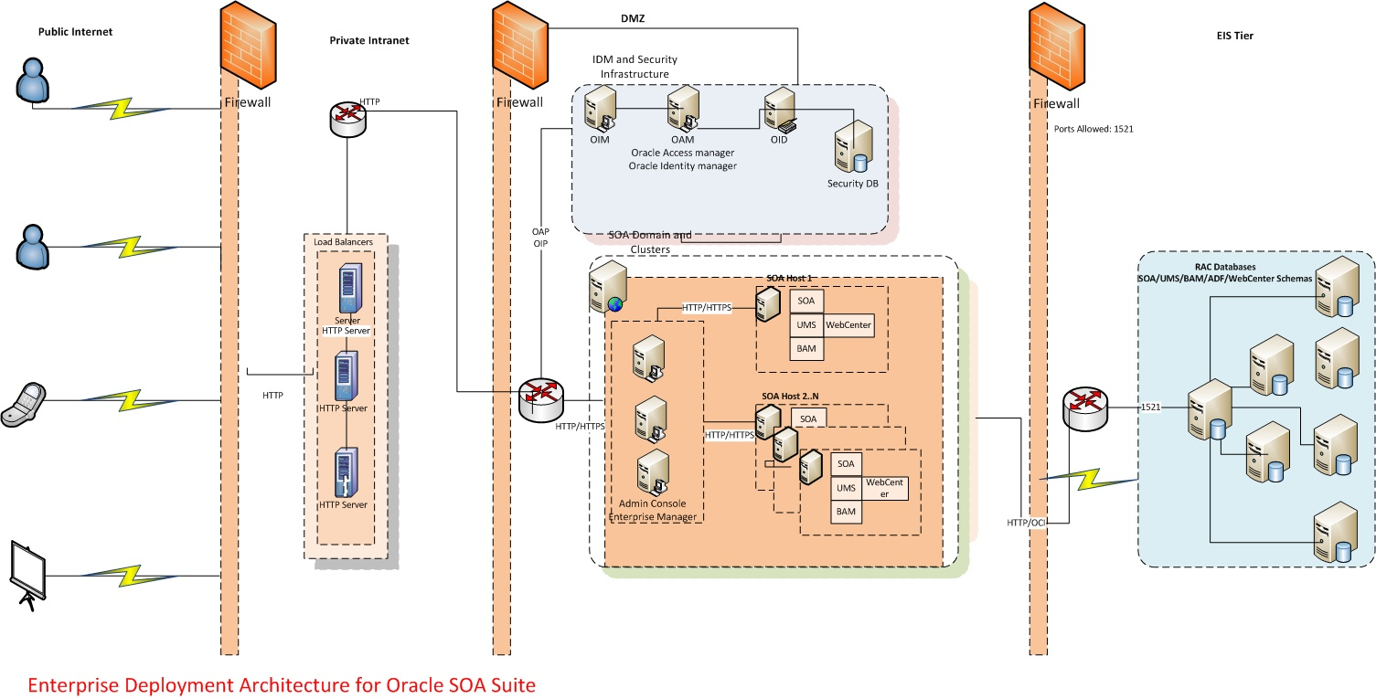 Meet the architects fusion middleware deployment architecture please have a look xt article will explain the deployment best practicesi will also explain how to setup soa suite for high availability and pooptronica