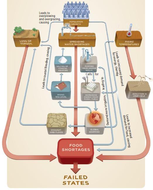 [Key+Factors+in+Food+Shortages.jpg]