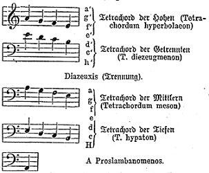 i quattro tetracordi greci