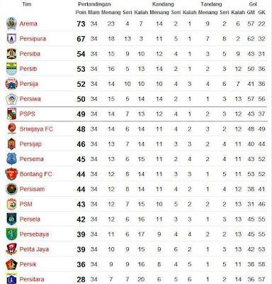 Klasemen Akhir Liga Super Indonesia ISL 2009-2010 PSPS Pekanbaru