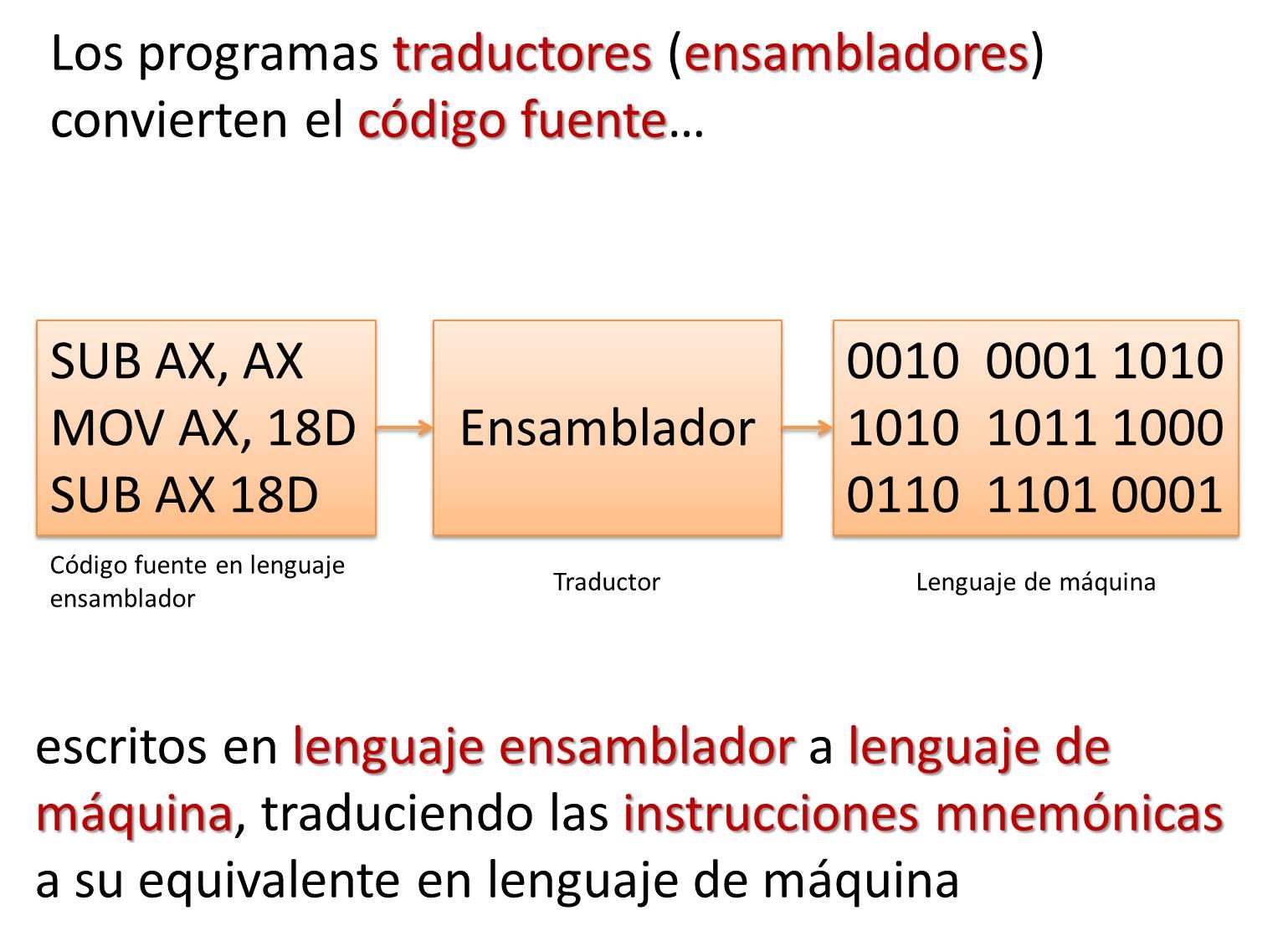 lenguaje ensamblador: