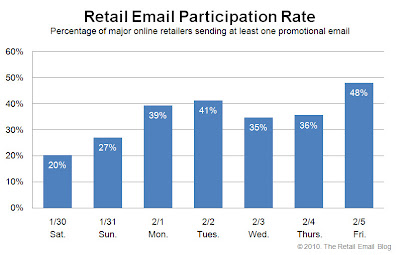 Click to view the Feb. 5, 2010 Retail Email Participation Rate larger