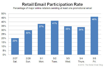 Click to view the Mar. 5, 2010 Retail Email Participation Rate larger