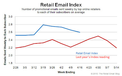 Click to view the Apr. 16, 2010 Retail Email Index larger