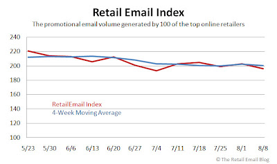 Click to view Retail Email Index larger