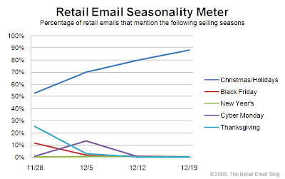 Click to view the Dec. 19, 2008 Retail Email Seasonality Meter larger
