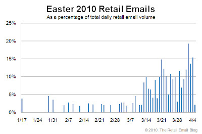 Click to view the Easter 2010 retail email distribution curve larger