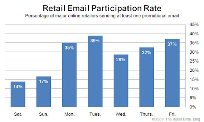 Click to view the Feb. 27, 2009 Retail Email Participation Rate larger