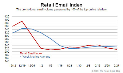 Click to view the Feb. 27, 2009 Retail Email Index larger