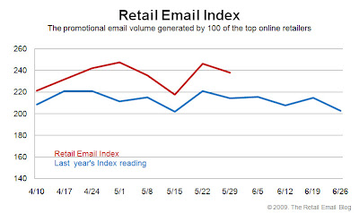 Click to view the May 29, 2009 Retail Email Index larger