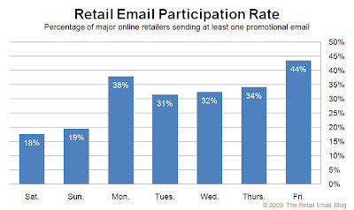 Click to view the June 5, 2009 Retail Email Participation Rate larger