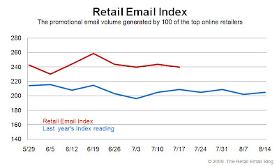 Click to view the July 17, 2009 Retail Email Index larger