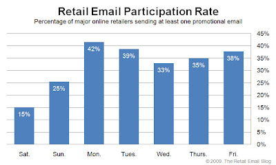 Click to view the Aug. 14, 2009 Retail Email Participation Rate larger
