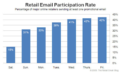 Click to view the Sept. 4, 2009 Retail Email Participation Rate larger