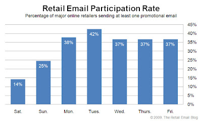 Click to view the Oct. 2, 2009 Retail Email Participation Rate larger