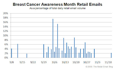 Click to view the 2009 Breast Cancer Awareness Month retail email distribution curve larger