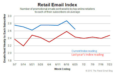 Click to view the June 25, 2010 Retail Email Index larger