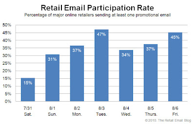 Click to view the Aug. 6, 2010 Retail Email Participation Rate larger