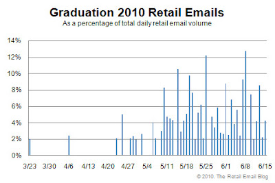 Click to view the graduation 2010 retail email distribution curve larger