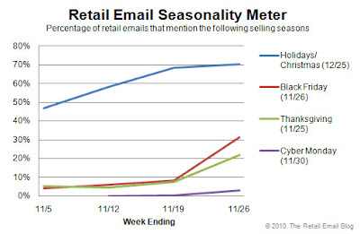 Click to view the Nov. 26, 2010 Retail Email Seasonality Meter larger