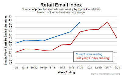 Click to view the Nov. 26, 2010 Retail Email Index larger