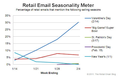 Click to view the Feb. 4, 2011 Retail Email Seasonality Meter larger