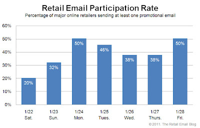 Click to view the Jan. 28, 2011 Retail Email Participation Rate larger