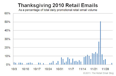 Click to view the Thanksgiving 2010 retail email distribution curve larger