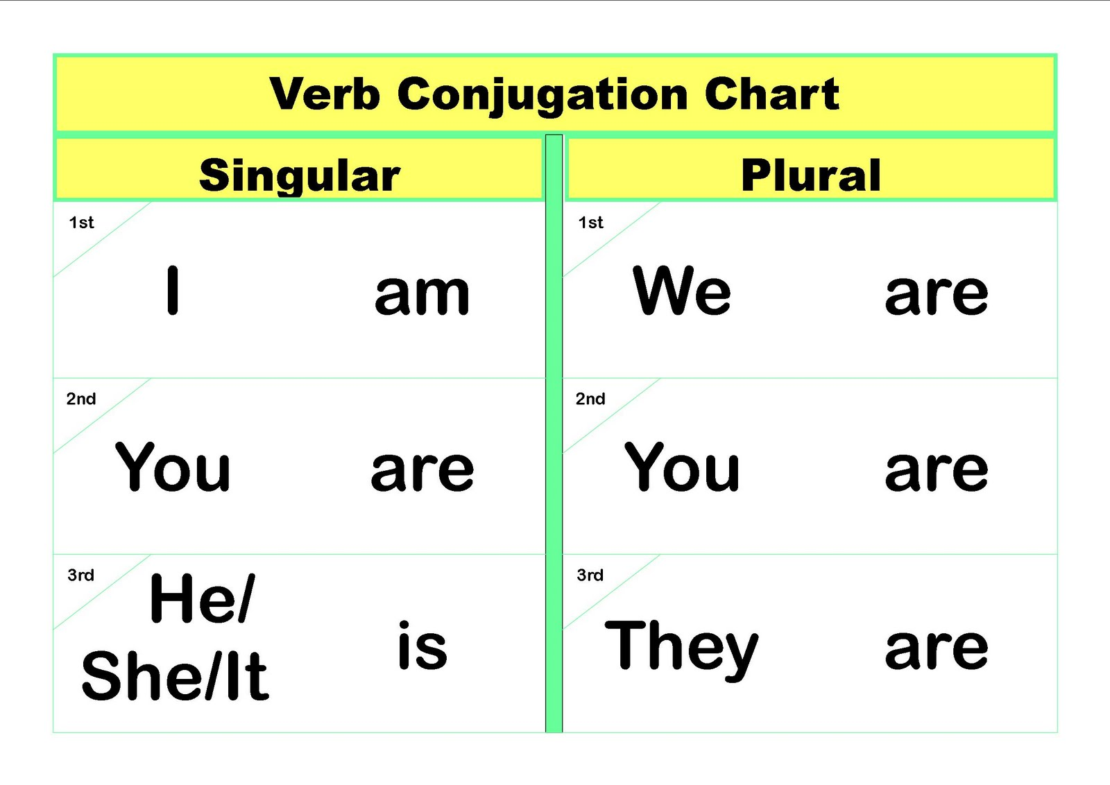 Verb Conjugation Chart Fill In The Blank Cells With Pictures