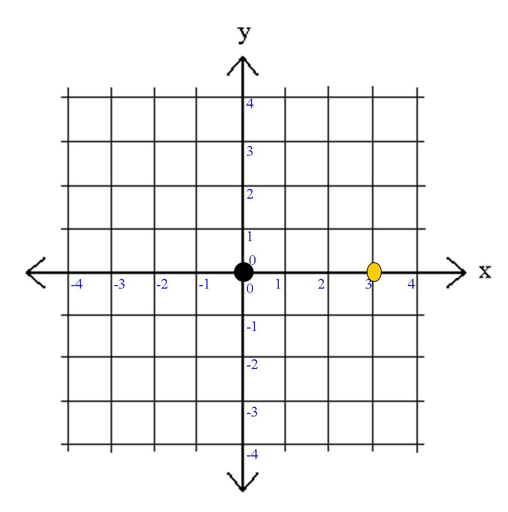 ... graph paper quadrant 1 called the first quadrant www studyzone org