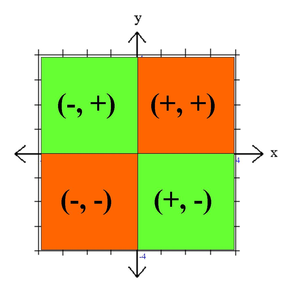 intersection of the two axes creates four quadrants. On one quadrant ...