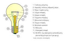 πρωτοβουλία για τη εξοικονόμηση ενέργειας