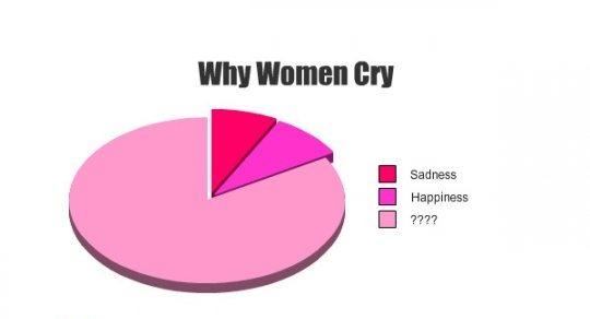 funny women jokes. Funny Pictures , Women Jokes