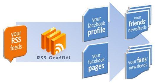 http://3.bp.blogspot.com/_y7twgrhfPqY/TEkRKzRoutI/AAAAAAAAL6g/dvzBQLXMGhs/s1600/RSS-Graffiti-1.9.0.jpg