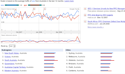 seo vs ppc - search volume in Australia