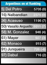 ARGENTINOS EN EL TOP 100