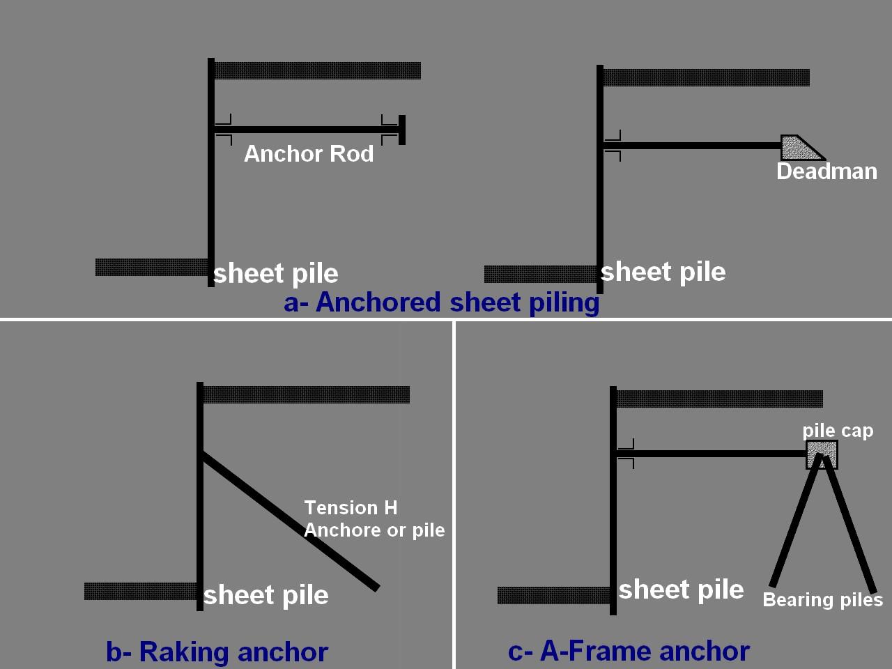 Equipment4all Anchored Retaining Walls