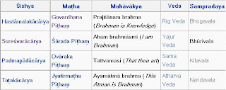 Guru Adi Shankara: JAGATGURU ADI SANKARACHARYA PEETHAMS