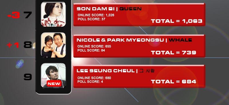 [News][080810][DLK BXH âm nhạc hàng tuần]SHINee vẫn tiếp tục tảo sáng %233