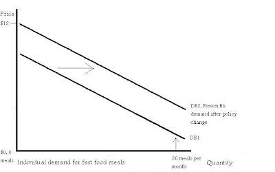 Demand Curve For Food The Market Demand Curve