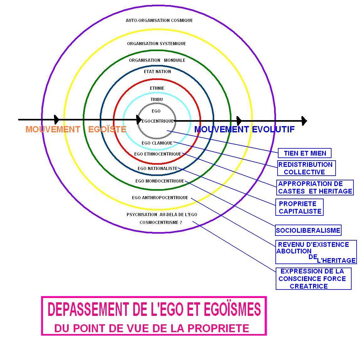 L'illusion de l'ego - Page 17 DEPASSEMENT+EGO+ET+EGO%C3%8FSME+PROPRIETE