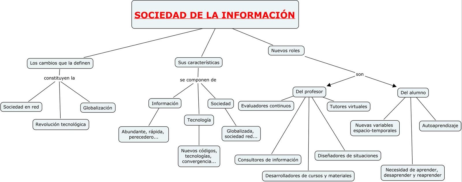 Mapa Mental Tecnologias De La Informacion Beautiful