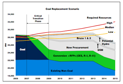 Coal dependence reduction graph
